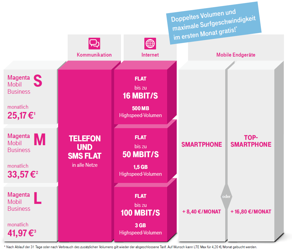 telekom magenta mobil m eu allnet flat mit 4gb lte. Black Bedroom Furniture Sets. Home Design Ideas