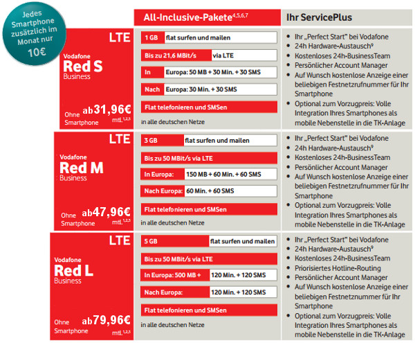 Vodafone RED Business Tarife